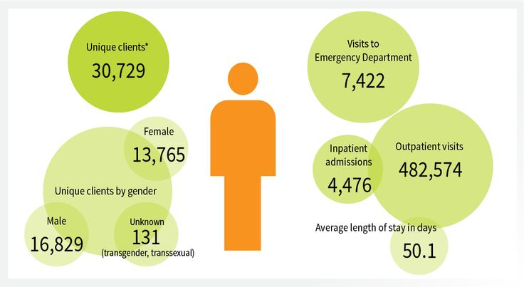 CAMH by the numbers in 2013-2014