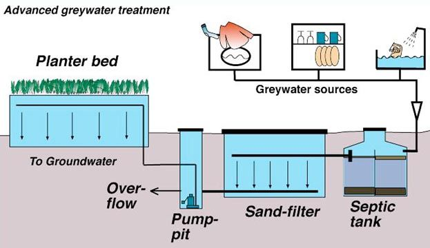 Greywater irrigation - grey waste treatment