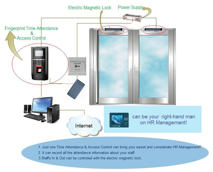 Access control systems for oil and gas