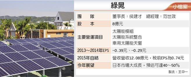從太陽能電池模組起家的綠晁科技(6511),近年來積極耕耘日本家庭屋頂型太陽能市場,