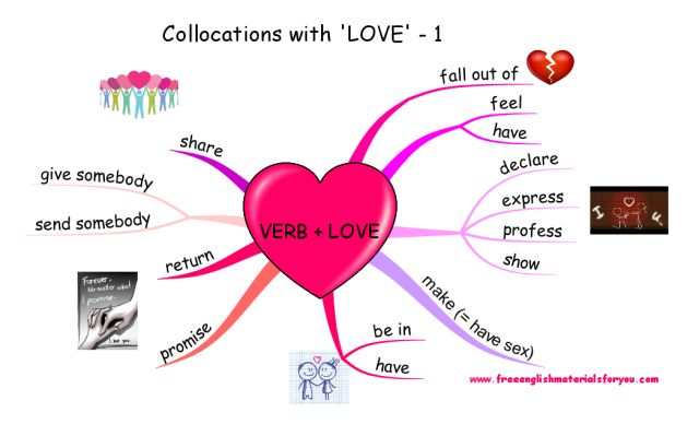collocations with love - verbs #LearningEnglish #collocations #love #biggerplate #mindmaps