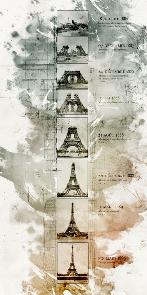 Eiffel Tower construction's timeline with pic