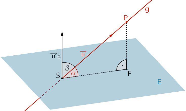 Schnittwinkel α zwischen Gerade g und Ebene E