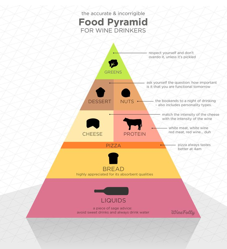 Wine Food Pyramid