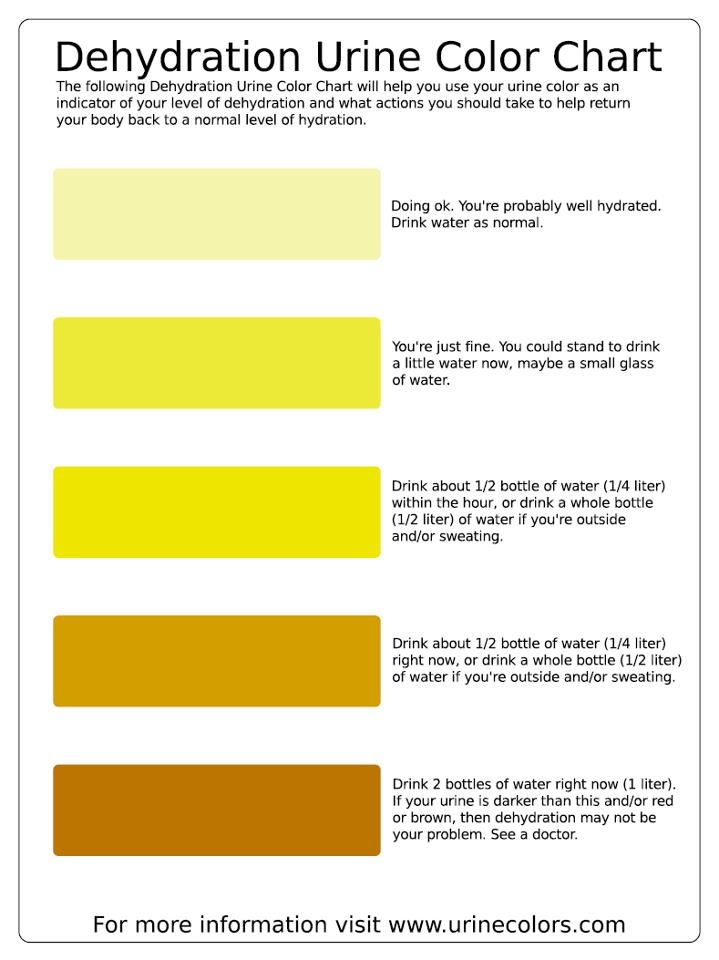 This Dehydration Urine Color Chart will help you use your ...