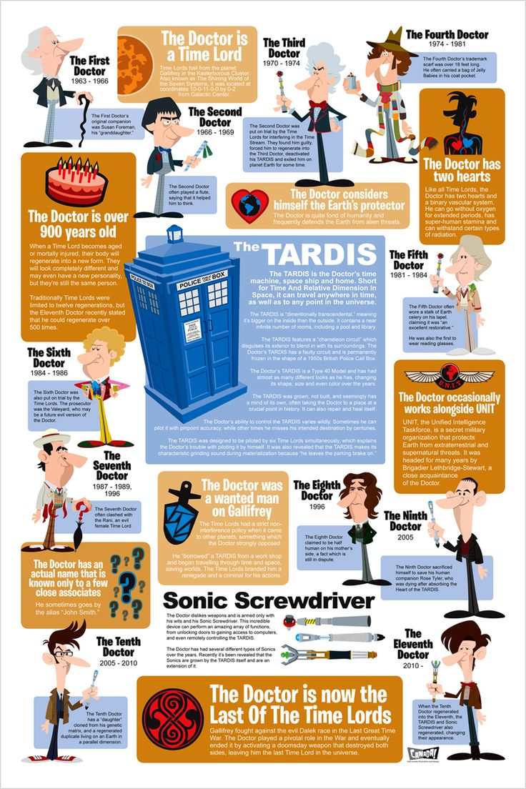 Man, this Doctor Who infographic by Bob Canada is good! Perfect way