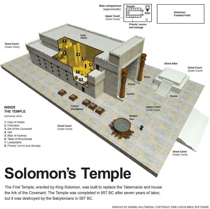 Solomon S Temple 1 Kgs 8 6 Let Justice Flow Like