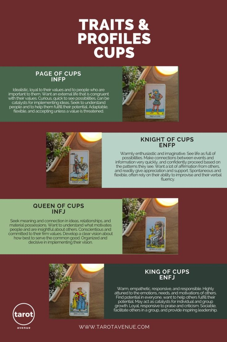A detailed look at the tarot court cards personality profiles by using the Myers Briggs MBTI. Find out which court card represents your personality type.