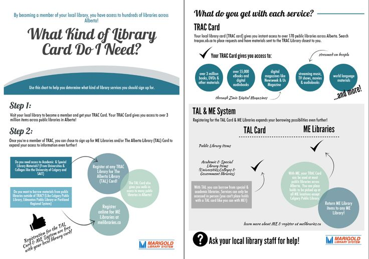 What kind of Library Card do I need?