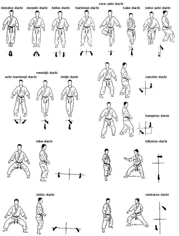 Traditional Karate stances. Posturas Basicas