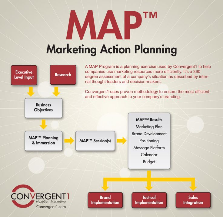 Best Marketing Plan Infographic Images On   Digital