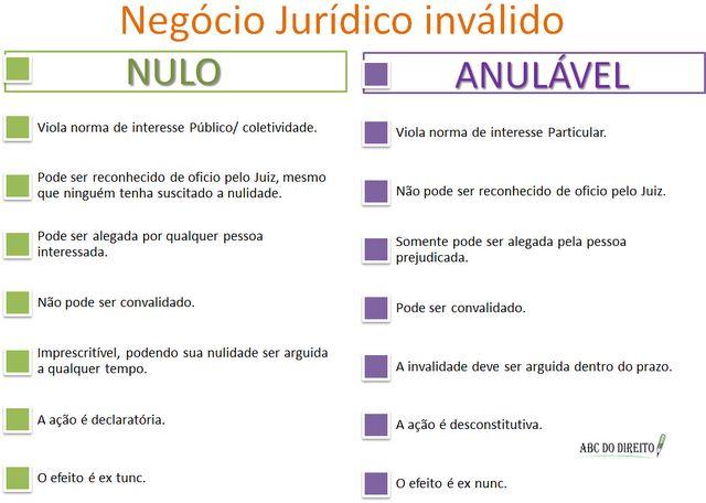Negócio+Jurídico+Inválido