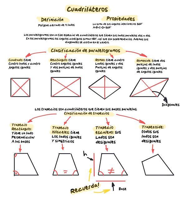 El Blog De Plástica Cuadriláteros Cuadrilateros Primaria Matematicas Actividades Preescolar Matematicas