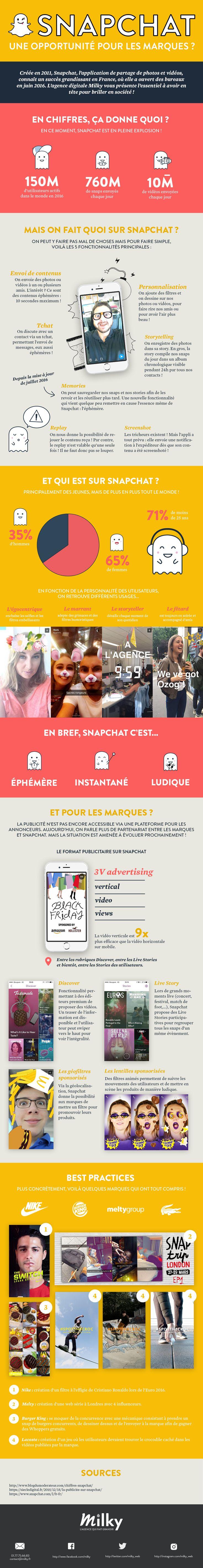 Snapchat : chiffres & bonnes pratiques #infographie [FR]