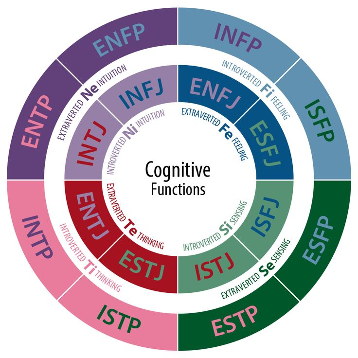 The Jungian system of 16 psychological types; The world's most widely used typology, especially for workplace assessments, though still inherently flawed.