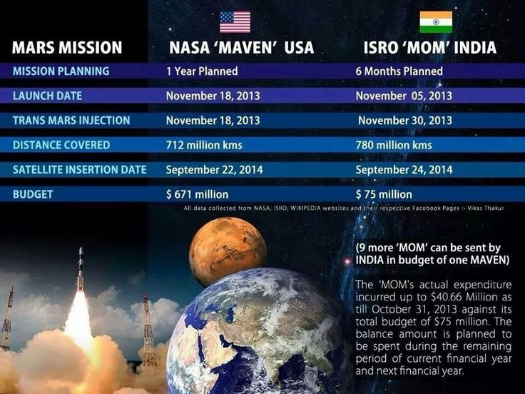 ISRO's MOM: Incredible facts, far-fetched video http://goo.gl/wdqCbC