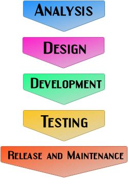 Software development life cycle - Software testing