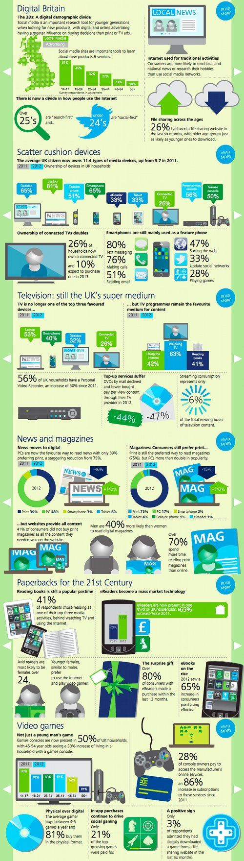 Deloitte's UK Media Consumer survey '13