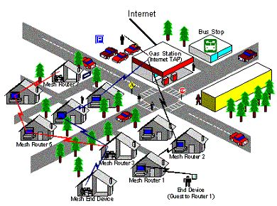 Mtech Projects offering following Mesh Network Projectsbased NS2 Simulation Projects for MTech / BTech Students. IEEEMesh Network Projects : E-MAntNet: An ACO-Based Energy Efficient Routin...