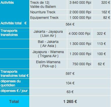 Papouasie dépenses sur place budget tour du monde 2