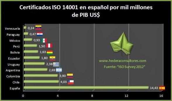 Certificados ISO 14001 respecto al PIB