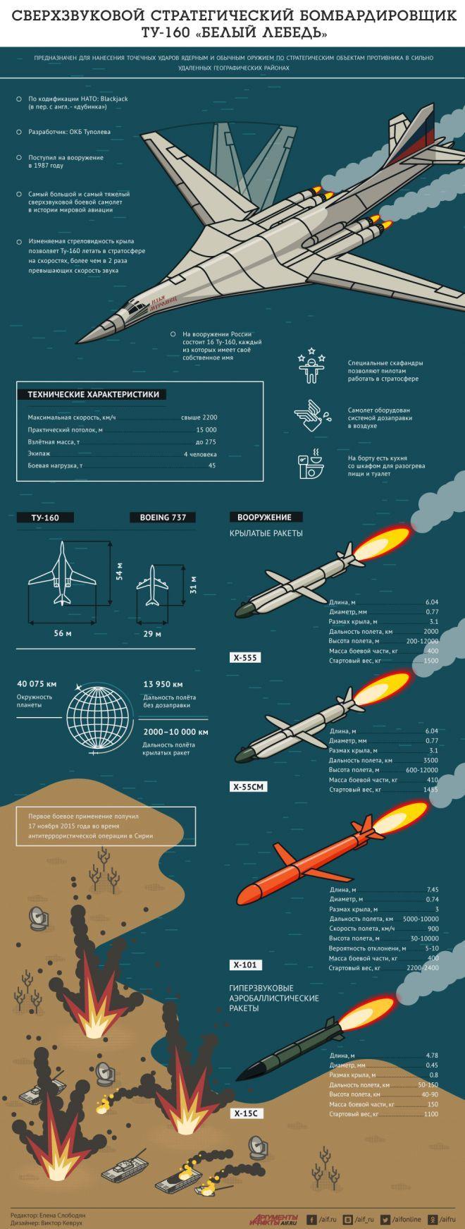 Сверхзвуковой бомбардировщик Ту-160 «Белый лебедь». Инфографика   Инфографика   Вопрос-Ответ   Аргументы и Факты