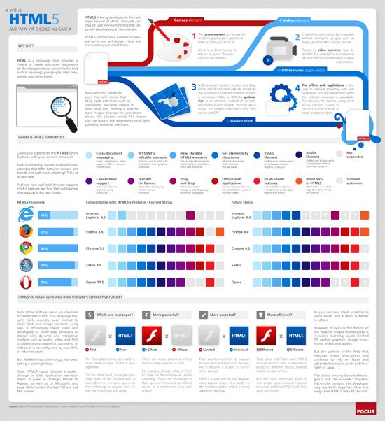Infographic: WTF is HTML5?   #infographic