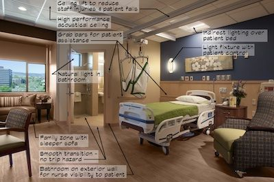 Patient room design checklist and evaluation tool the - New home design center checklist ...