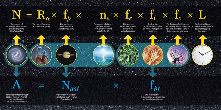 It seems that after all, we may not bee the only intelligent civilization in the known universe. In 1961, astrophysicist Frank Drake came up with an equation that calculates the number of advanced civilizations likely to exist in the Milky Way galaxy.Today, researchers have remodeled the equation using new data from the Kepler satellite. The…