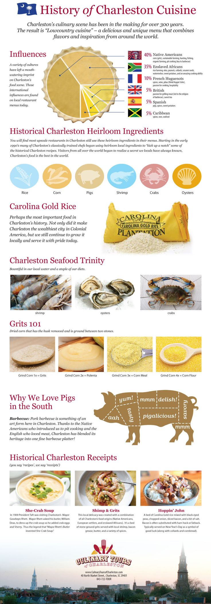 history of charleston south carolina cuisine by culinary tours of charleston #infographic
