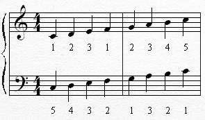 Piano Scales Video Lesson