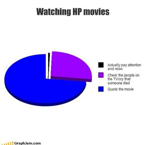 this is way too true.: Watches Harry, Quotes, Pies Charts, Harry Potter3, Movie Night, Watches Movie, Harry Potter Movies, True Stories, Disney Movie