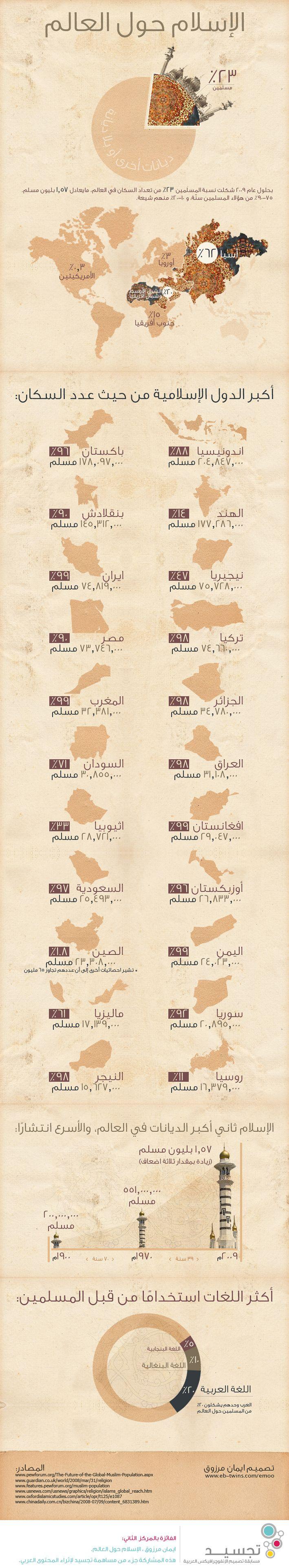 الإسلام حول العالم - Islam around the world