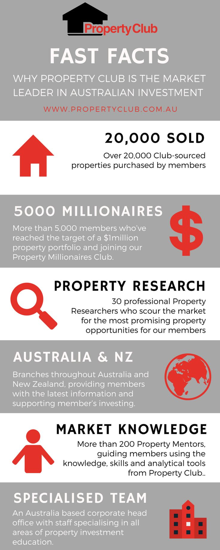 Join Property Club FREE today.  You'll get ongoing support, property investment education.  Become a property millionaire with our help!