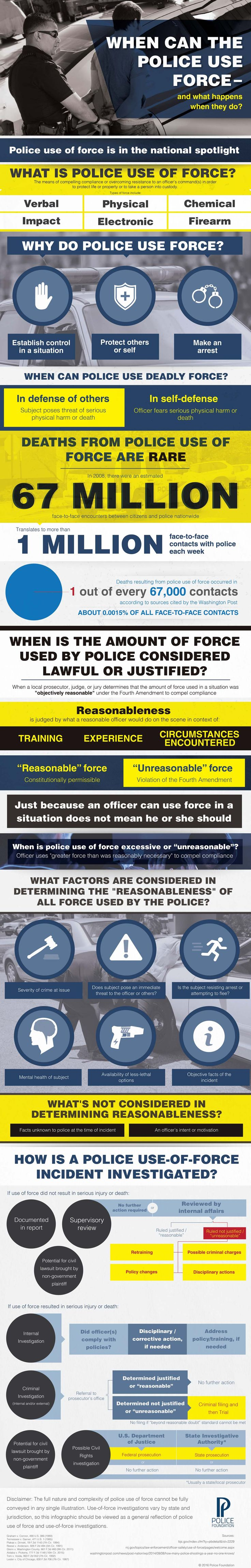 Using force can get the police in a lot of trouble if it's not warranted.  Learn when use of force is acceptable in the following infographic from The Police Foundation.