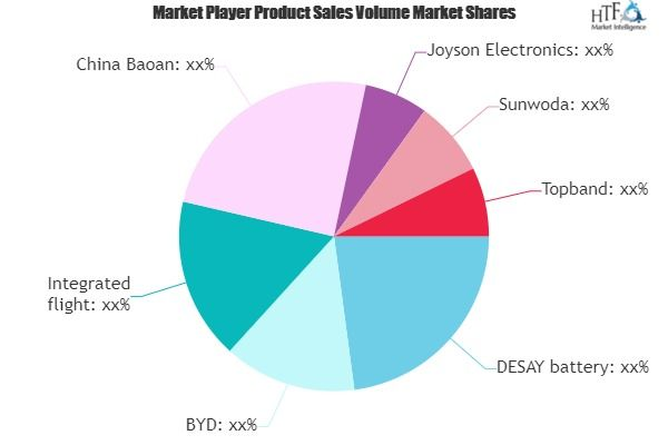 Electric Vehicle Battery Management System Market To Show