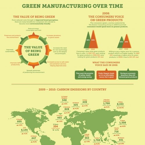 How Green Manufacturing Has Developed Over TimePeople are getting increasingly vocal about green productts, demanding more and they are willing to pay more for these products. As people's demands are answered, companies are stepping up to change their business practices and keep up with consumers wants. Some companies have seen substantial benefits from turning green, including increased revenues as well as an improved working environment. With more sustainable initiatives in place,...