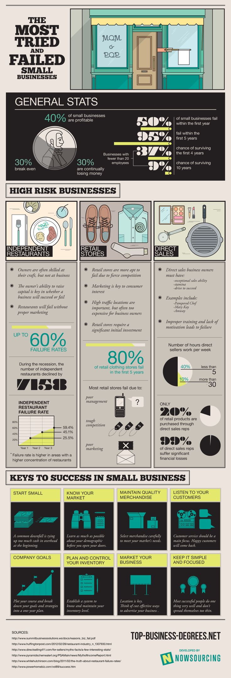 The most tried and failed small business #infographic