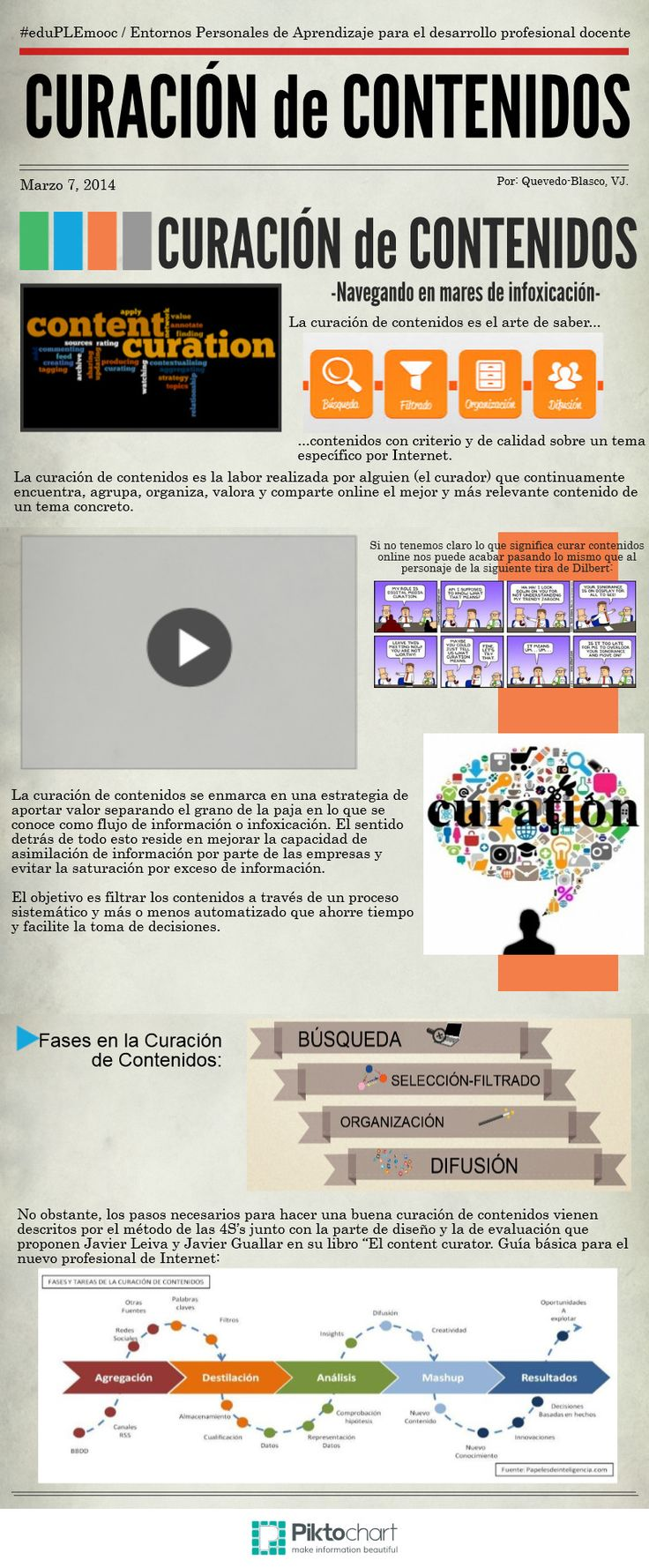 Curacion de Contenidos | @Piktochart Infographic