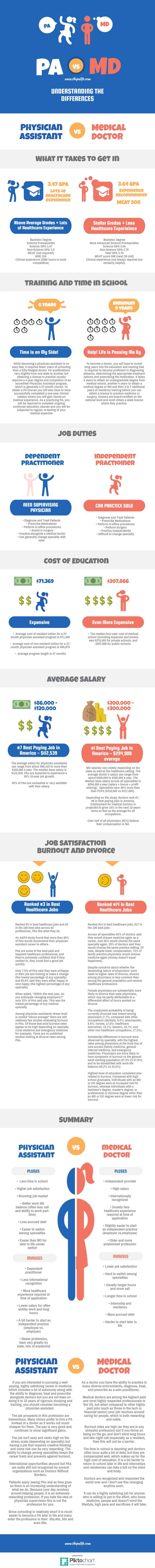 Ingographic: PA VS MD Comparison: What it takes to get in, time in school, job duties, the cost of education, average salary, job satisfaction, burnout, and divorce rates.