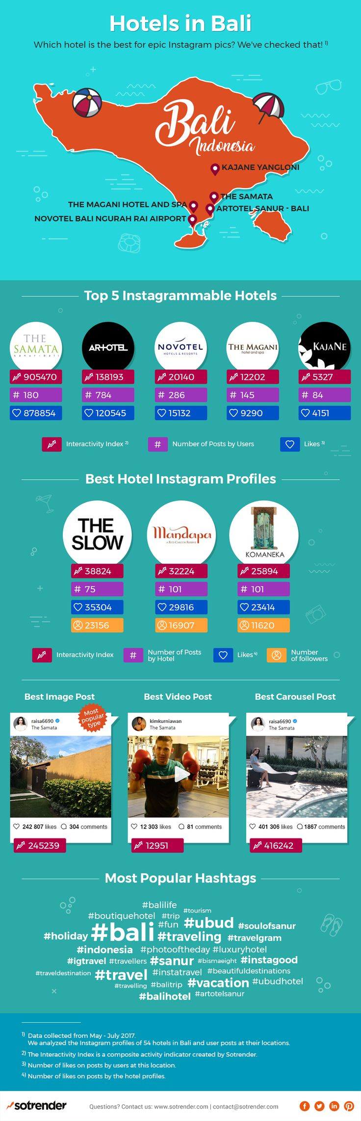 This summer, we tried to find the hottest hotels and their locations in Bali, Indonesia on Instagram. From clear waters to showing off beach bodies, here are the best locations to show off your glorious Bali adventure! Check out our analysis and the infographic for all the sweet details.  Link: https://www.sotrender.com/blog/2017/09/the-8-most-instagrammable-hotels-bali-infographic/