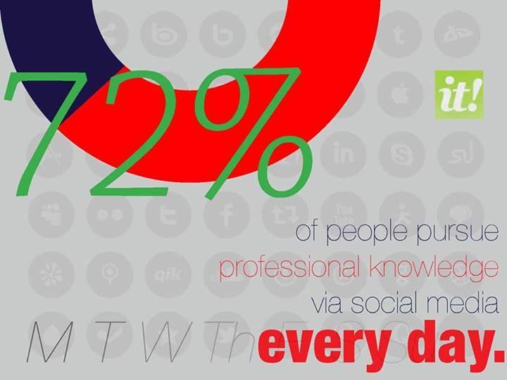 Professional development through social media--it's a handy little statistic.