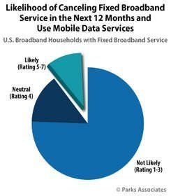 10% of U.S. broadband households likely to cancel Cable Internet service within 12 months