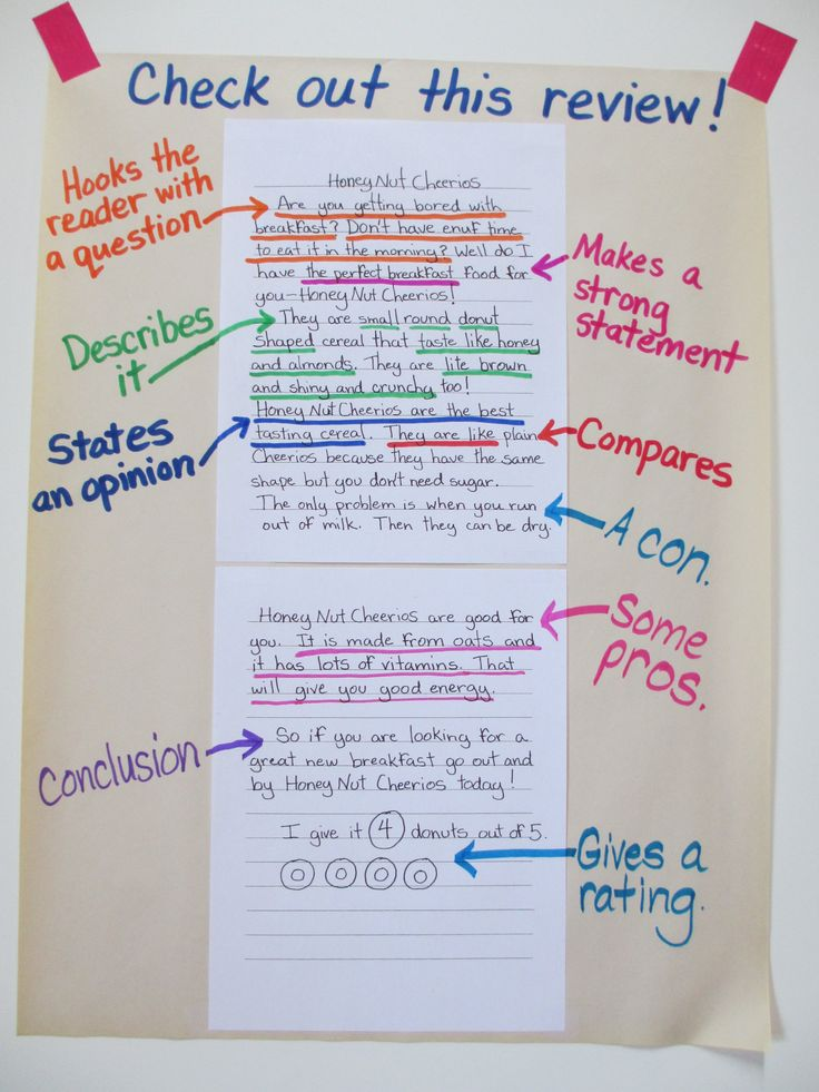 Rave Reviews anchor chart. This blog has so many great ideas for charts that are perfect for Reader's and Writer's Workshop! We use student samples often in mini-lessons - this is a great way to keep the ideas alive.