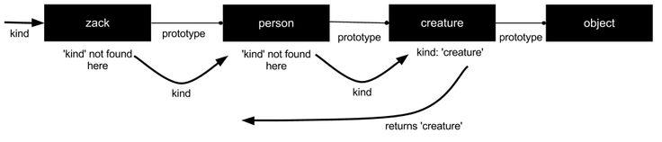 A plain english guide to JavaScript prototypes - Sebastian's Blog
