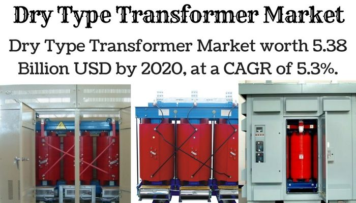 The dry type transformers market is driven by the increasing demand of energy, reduction of fire hazards, and need to adopt safe methods to distribute electricity for residential and commercial use.