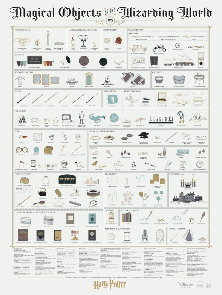 Infographic: Magical Objects of the Wizarding World of Harry Potter Posted on 23 September, 2016 by Nate Hoffelder in Infographic