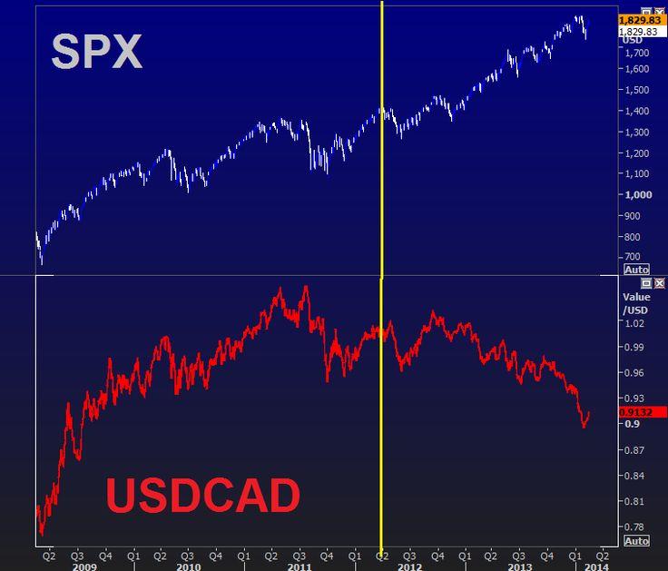 Correlation Breaks before USDCAD (inverse) explosion
