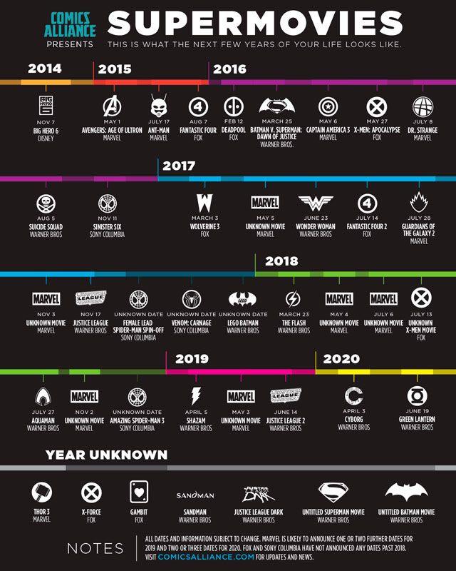 Infografía de las próximas películas de Marvel y DC - Noticias de cine - SensaCine.com