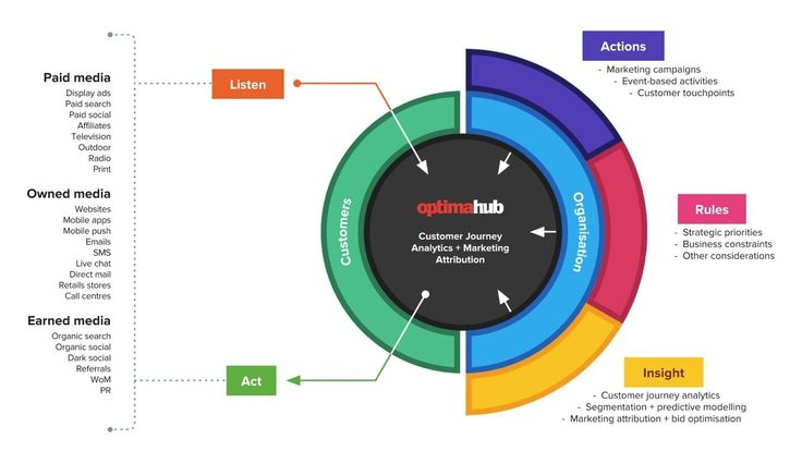 Datalicious OptimaHub: Marketing attribution. Independent, future proof, flexible + full-service to ensure success